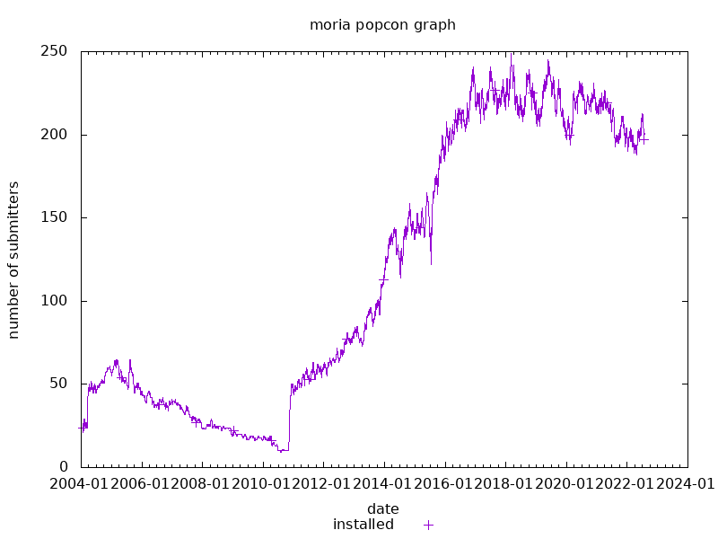 popcon graph for moria