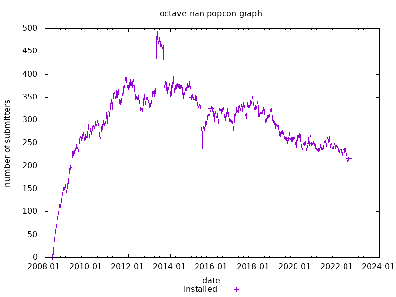 popcon graph for octave-nan