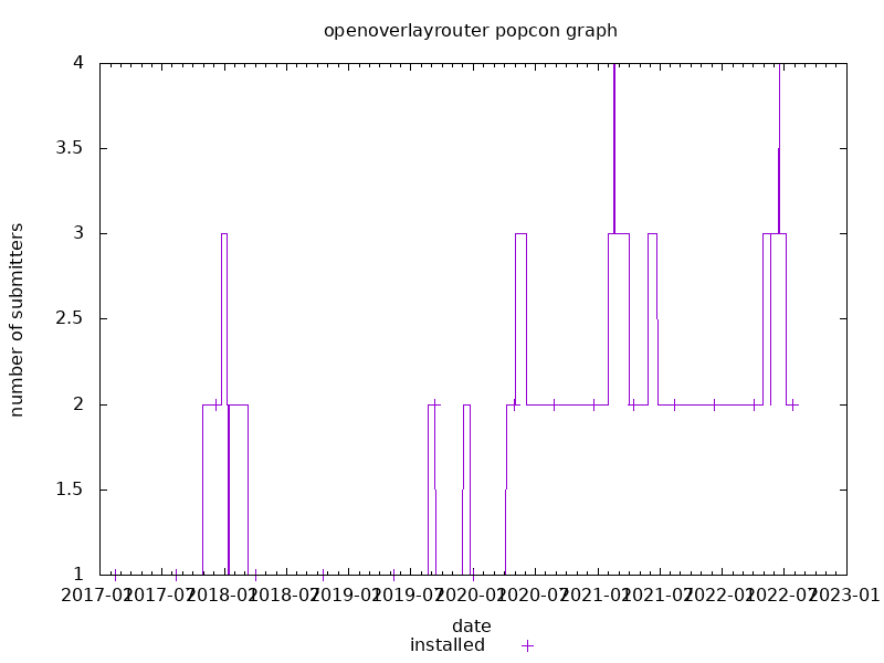 popcon graph for openoverlayrouter