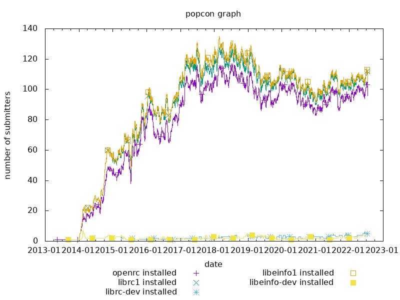 popcon graph for openrc