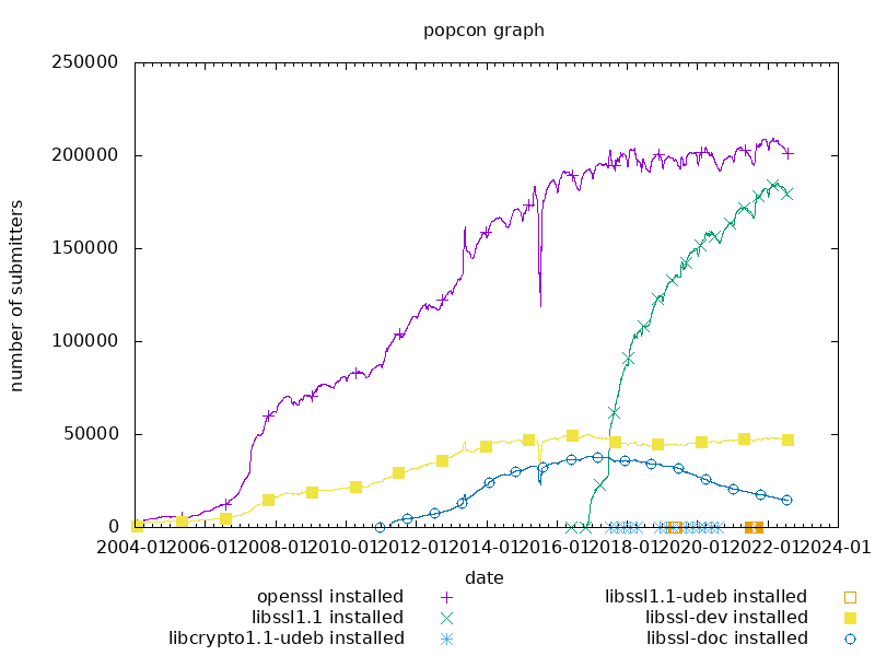 popcon graph for openssl