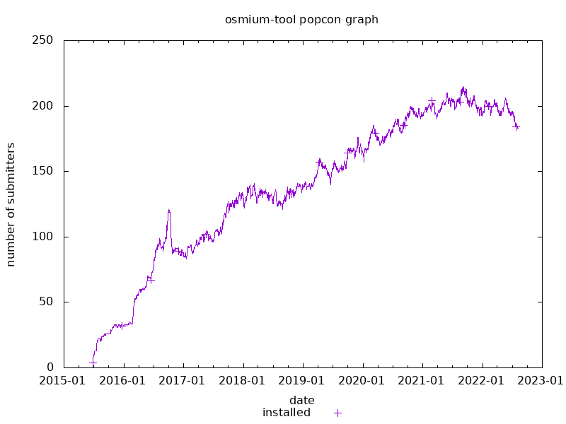 popcon graph for osmium-tool
