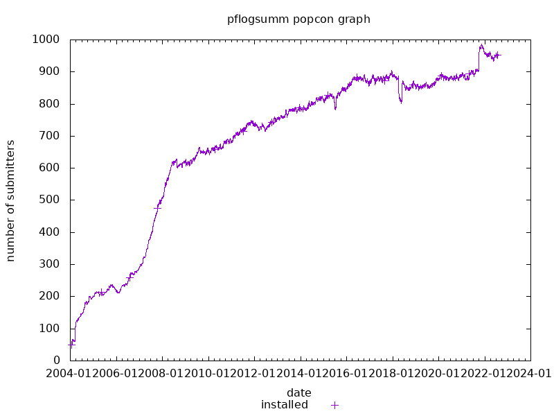popcon graph for pflogsumm