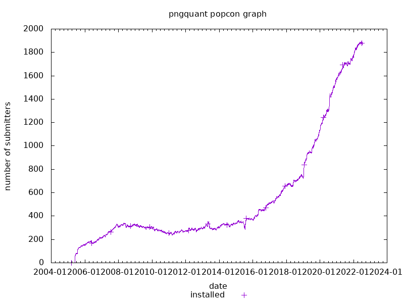 popcon graph for pngquant