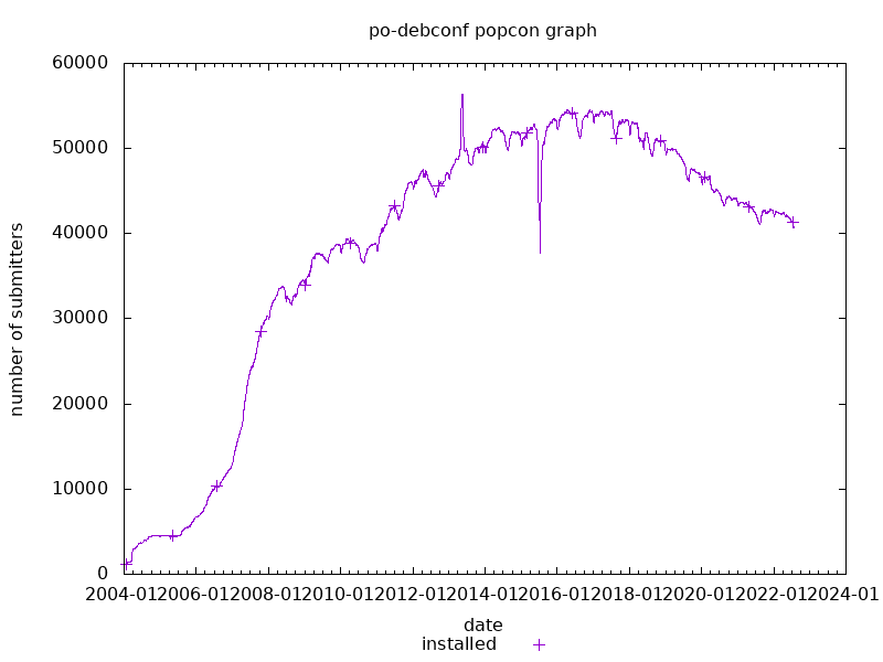 popcon graph for po-debconf