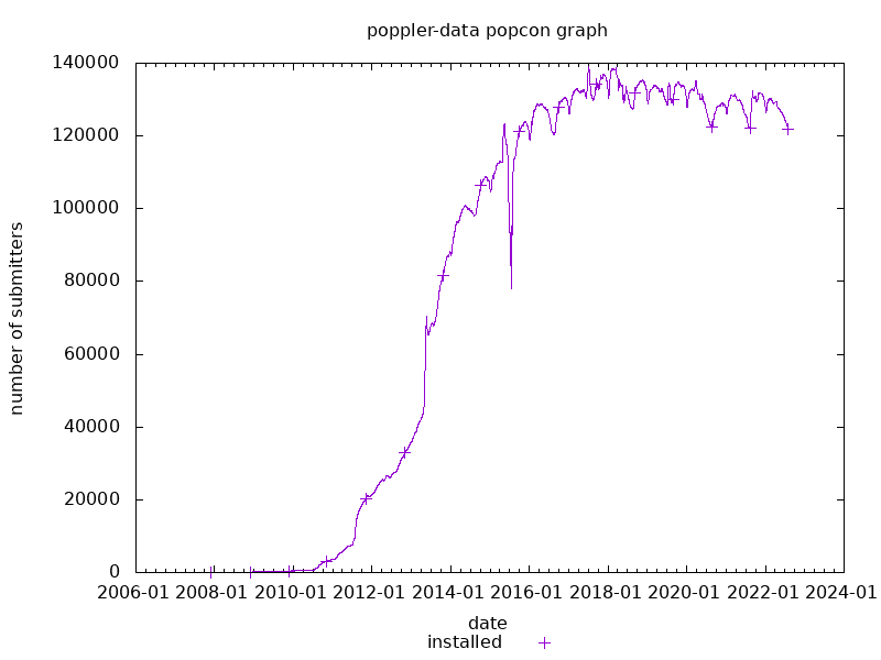 popcon graph for poppler-data
