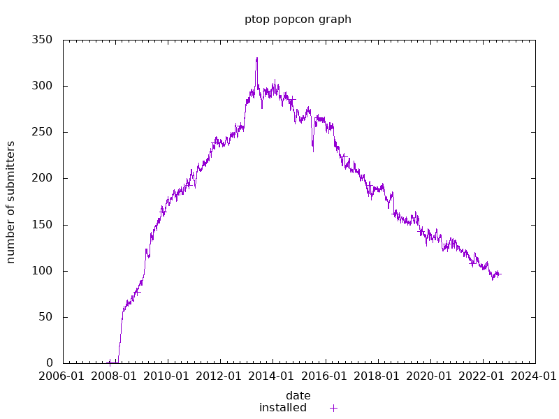 popcon graph for ptop