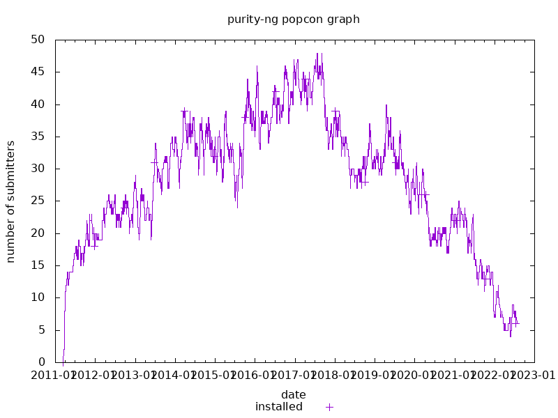 popcon graph for purity-ng