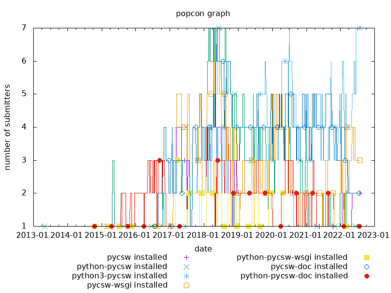 popcon graph for pycsw
