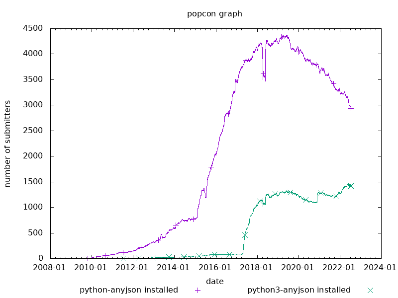 popcon graph for python-anyjson