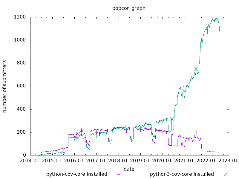 popcon graph for cov-core