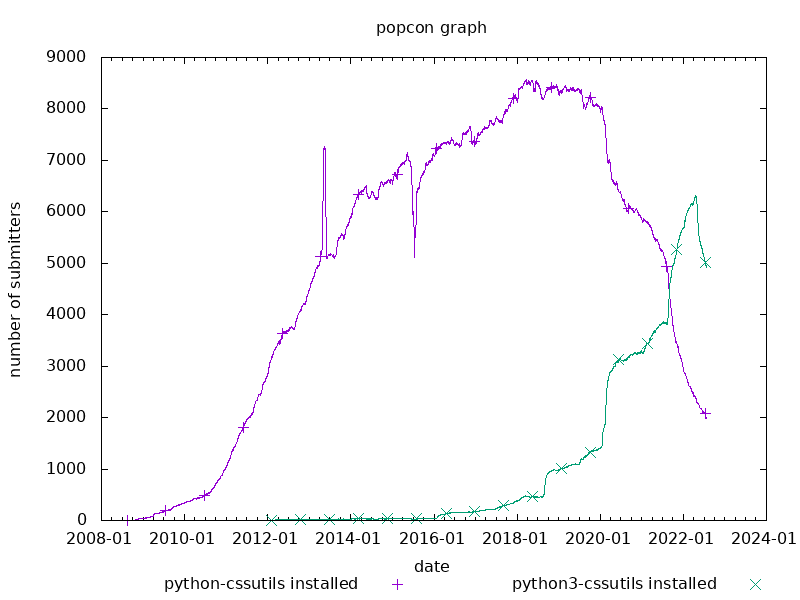 popcon graph for cssutils