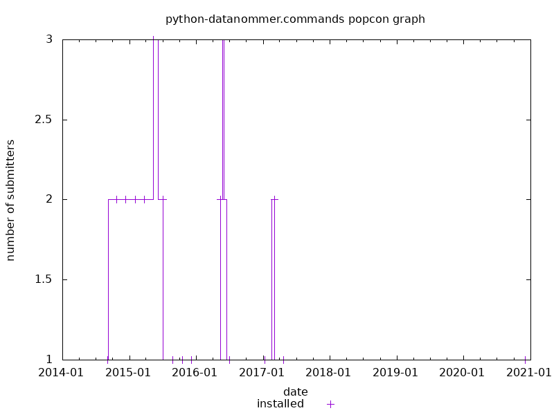 popcon graph for datanommer.commands