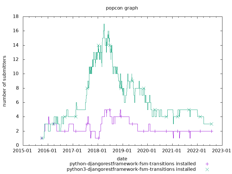popcon graph for drf-fsm-transitions