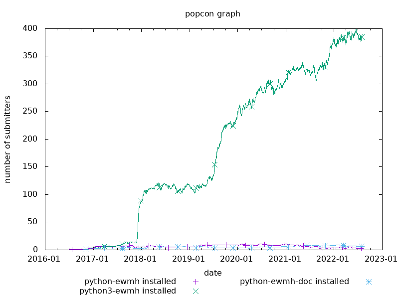 popcon graph for python-ewmh