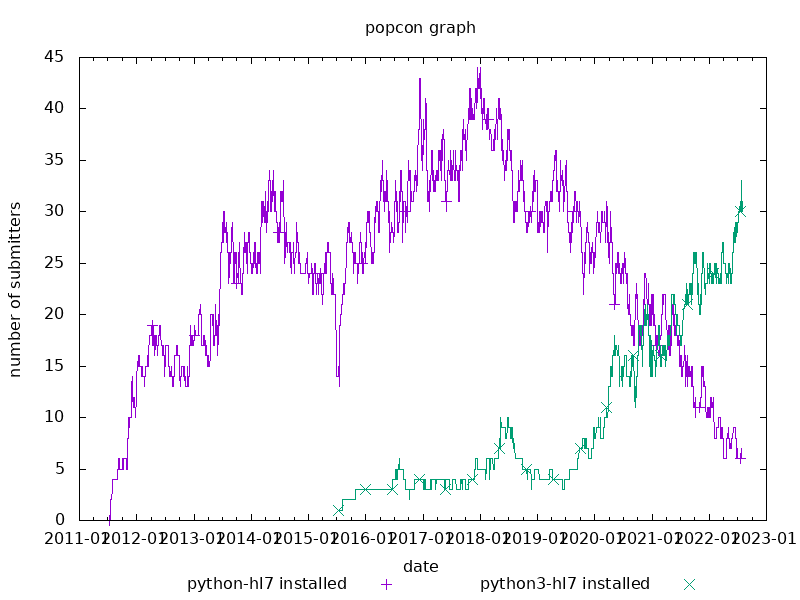 popcon graph for python-hl7