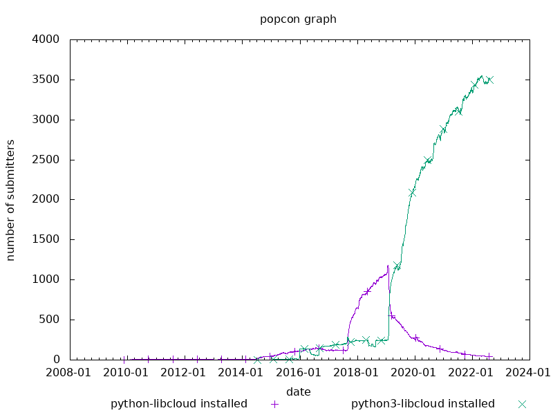 popcon graph for libcloud