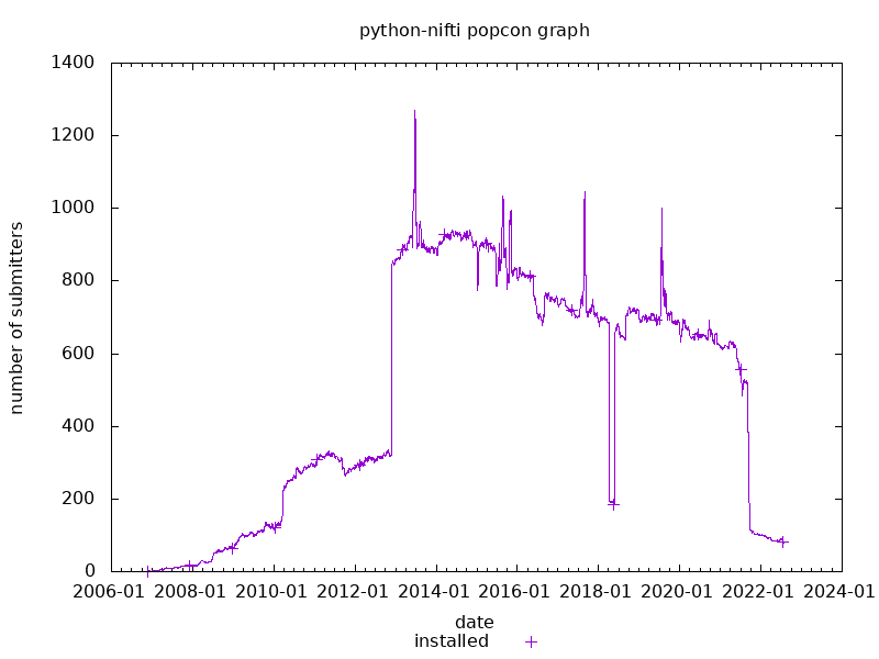 popcon graph for pynifti