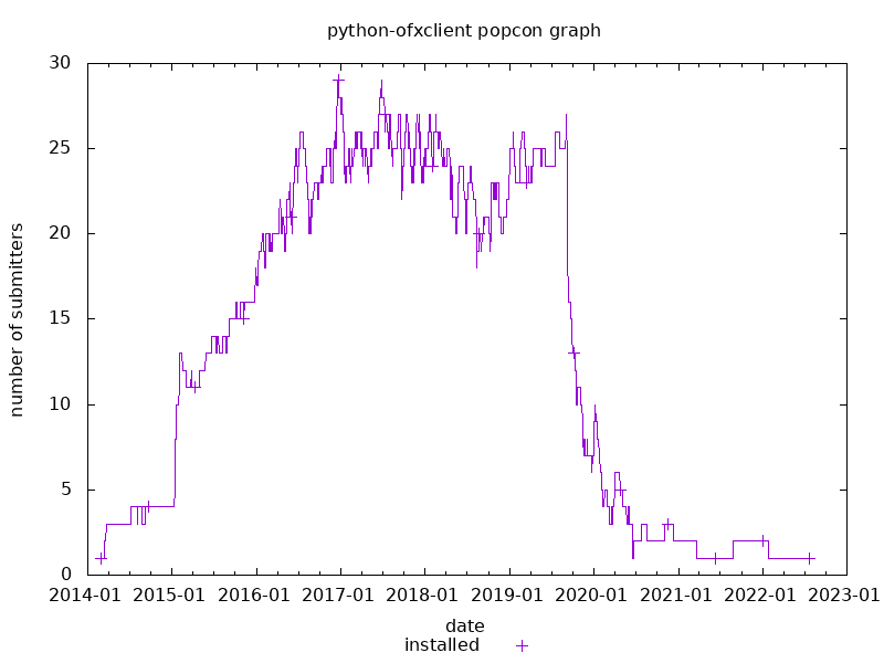 popcon graph for python-ofxclient