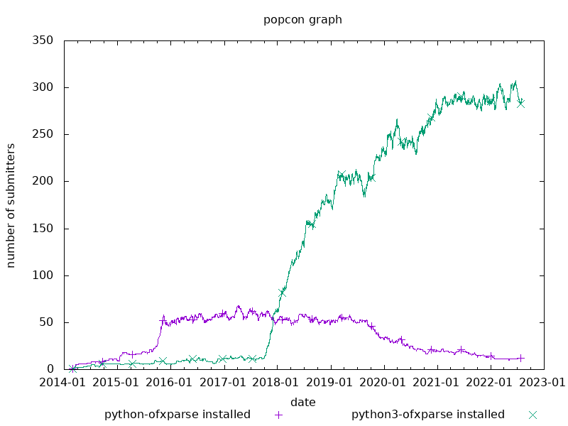 popcon graph for python-ofxparse