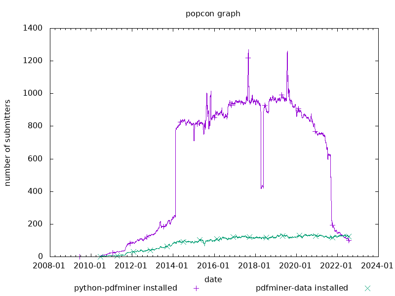 popcon graph for pdfminer