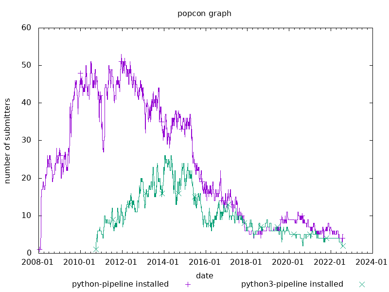popcon graph for python-pipeline