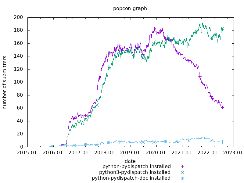 popcon graph for pydispatcher