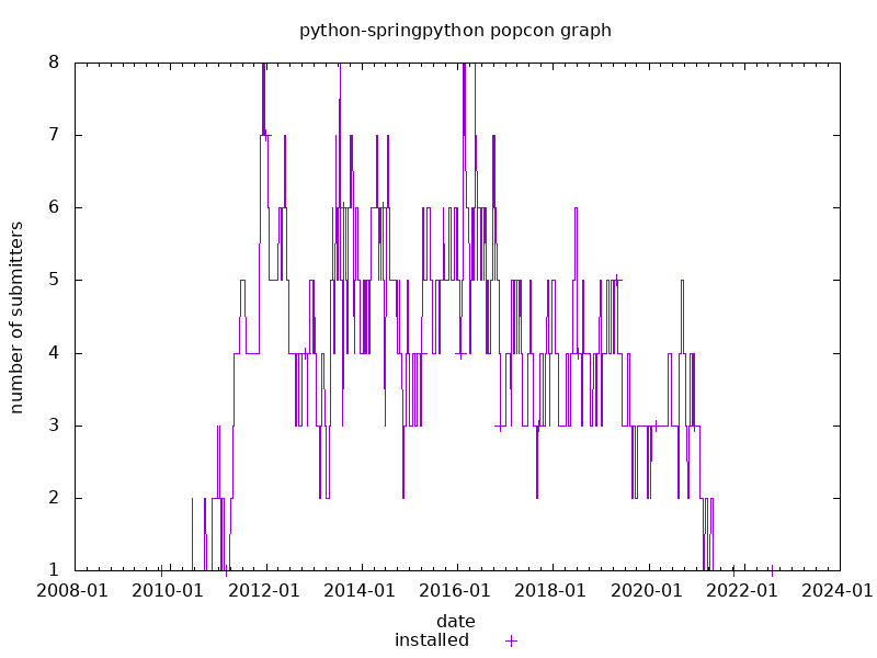 popcon graph for springpython