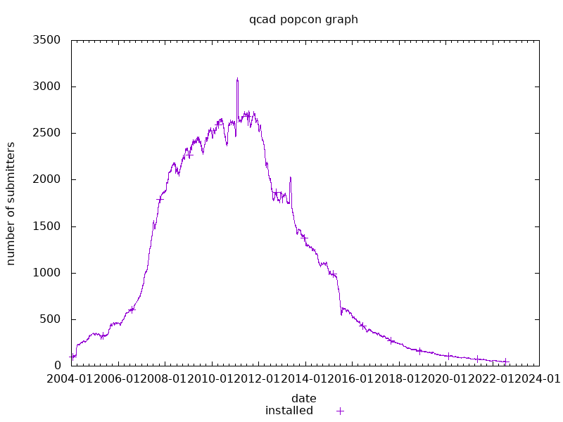 popcon graph for qcad