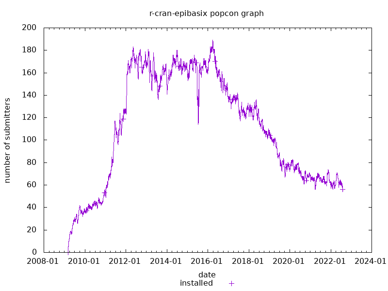 popcon graph for r-cran-epibasix