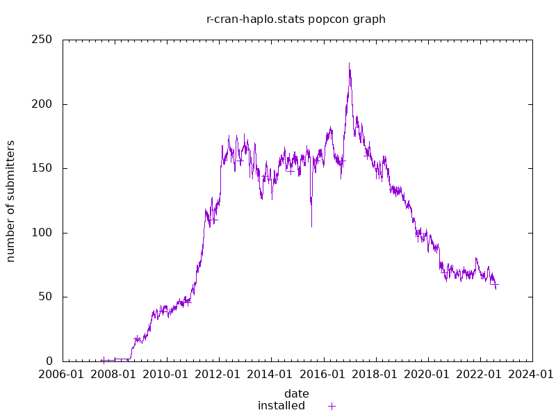 popcon graph for r-cran-haplo.stats