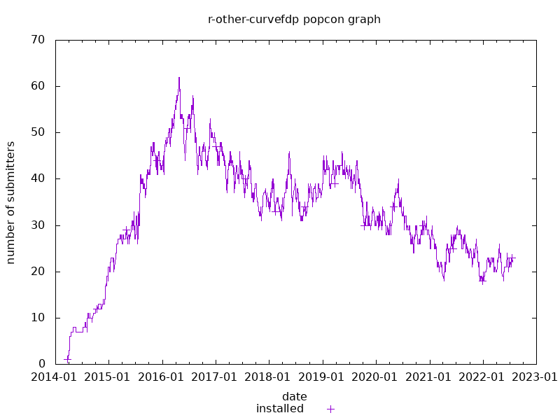popcon graph for r-other-curvefdp
