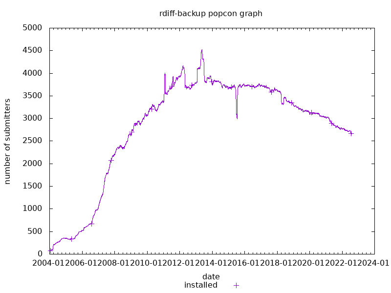 popcon graph for rdiff-backup
