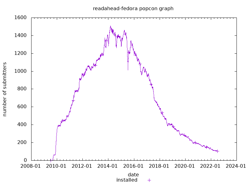 popcon graph for readahead-fedora