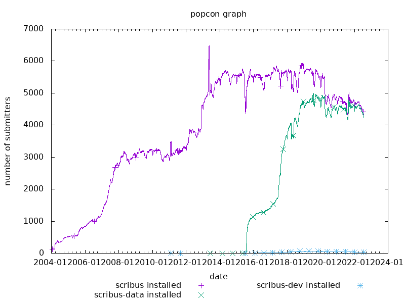 popcon graph for scribus