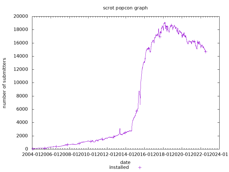 popcon graph for scrot