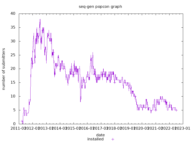 popcon graph for seq-gen