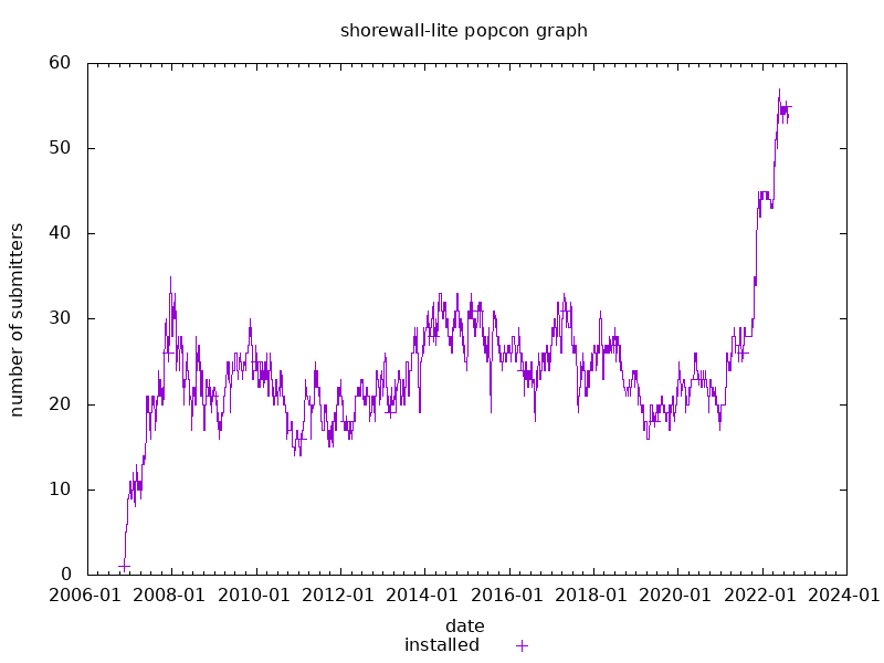 popcon graph for shorewall-lite