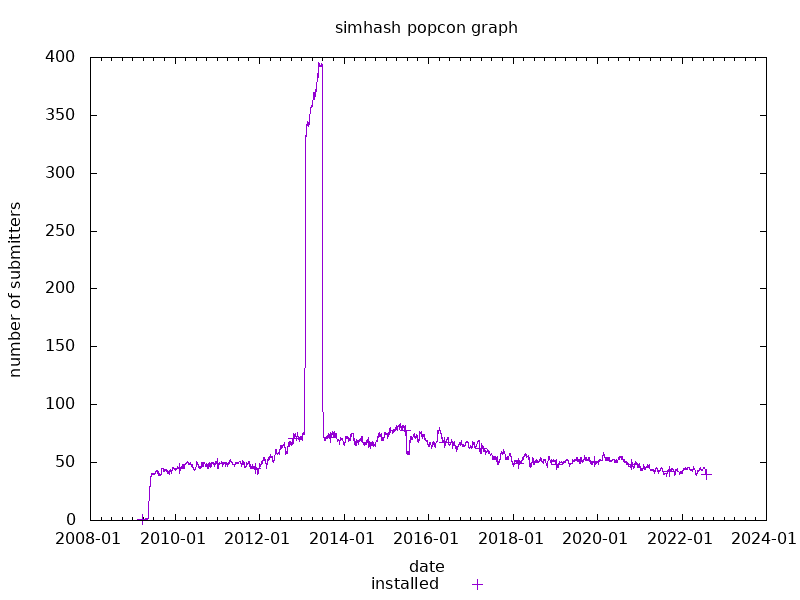 popcon graph for simhash