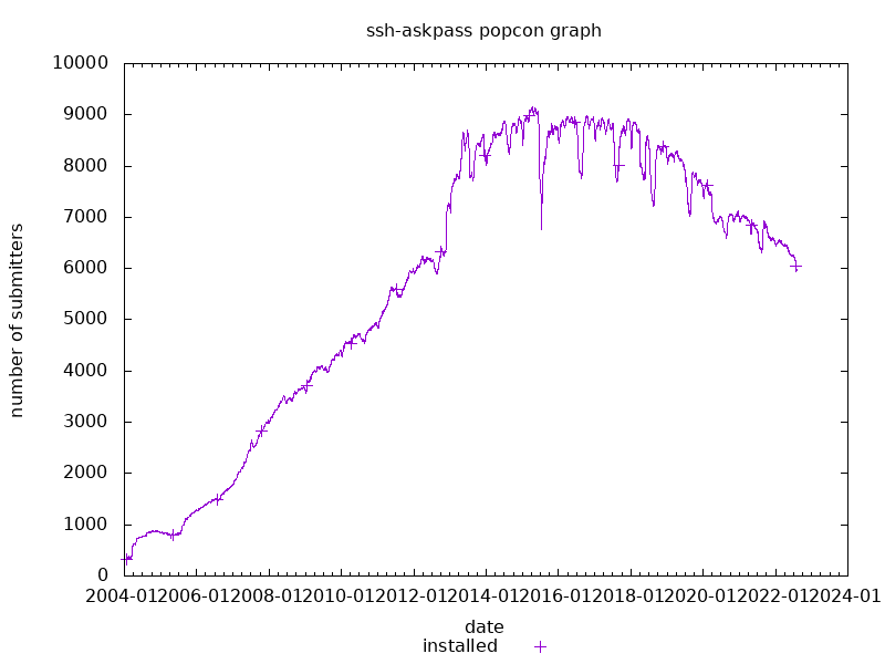 popcon graph for ssh-askpass