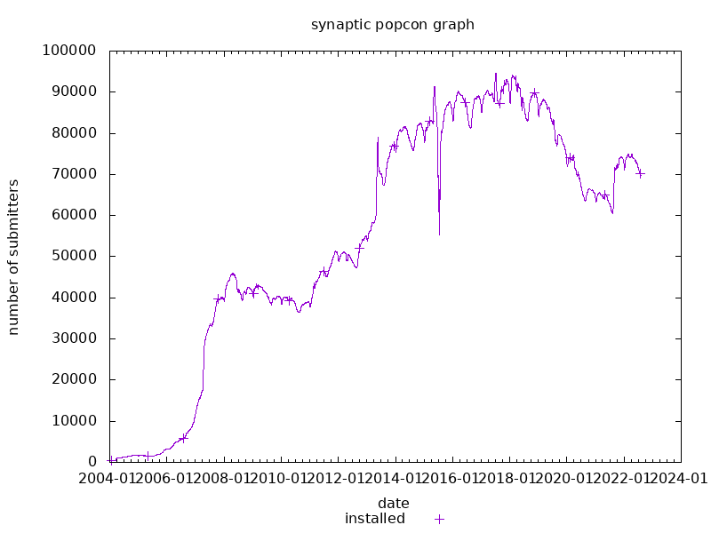 popcon graph for synaptic
