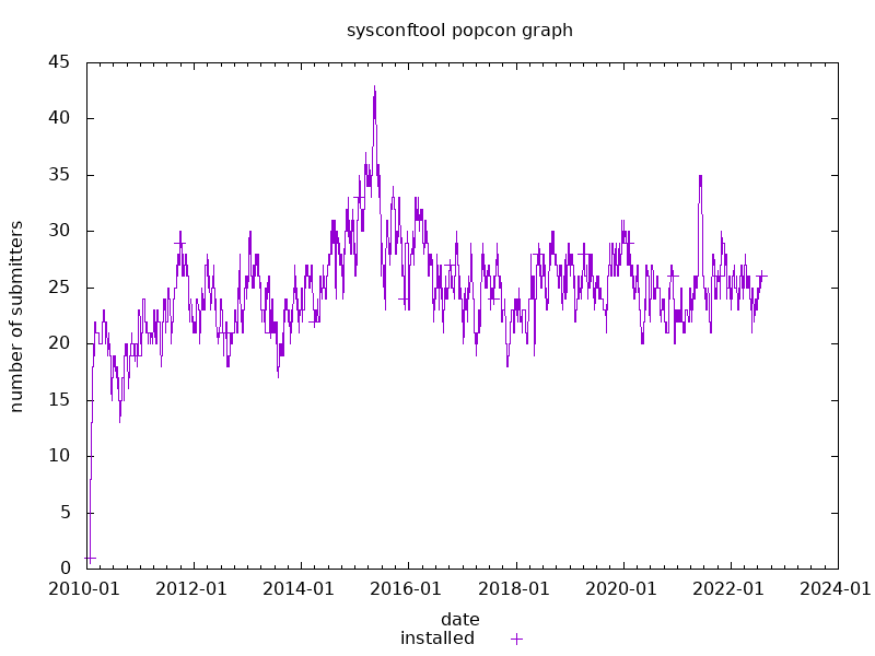 popcon graph for sysconftool