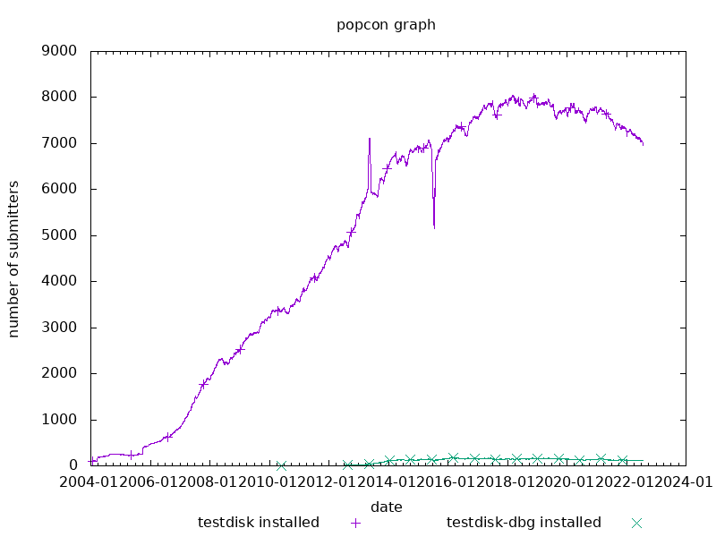 popcon graph for testdisk