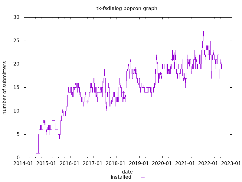 popcon graph for tk-fsdialog