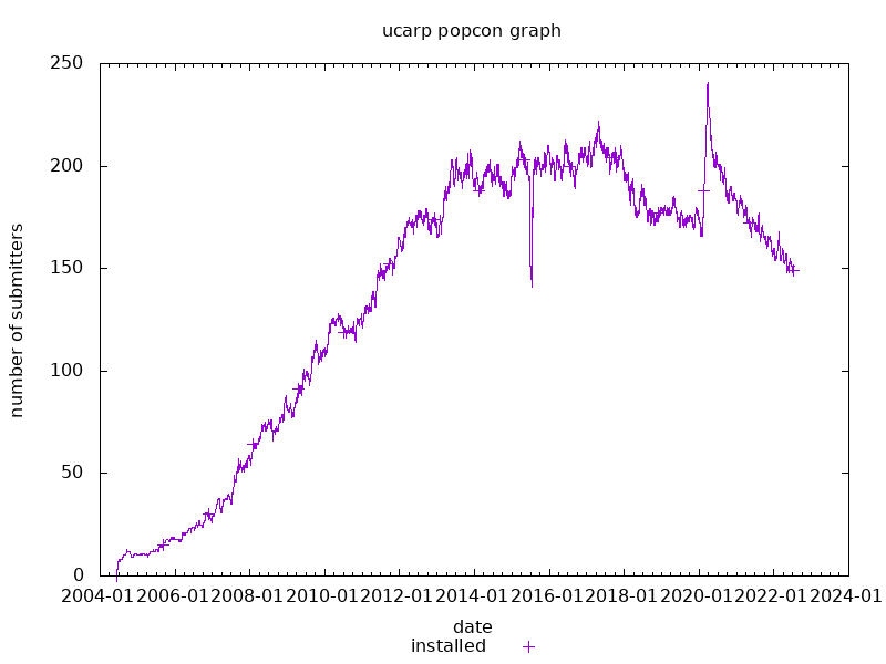 popcon graph for ucarp