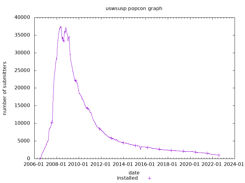 popcon graph for uswsusp