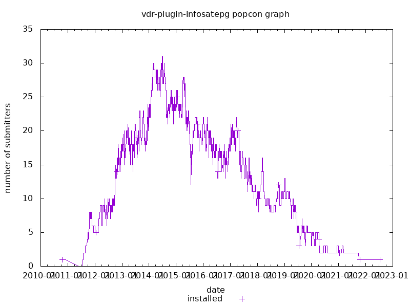 popcon graph for vdr-plugin-infosatepg
