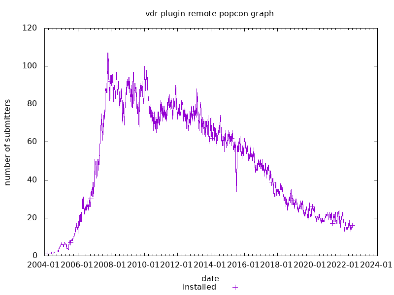 popcon graph for vdr-plugin-remote