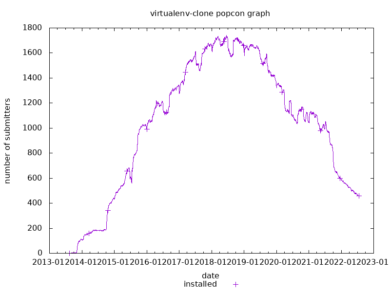 popcon graph for virtualenv-clone
