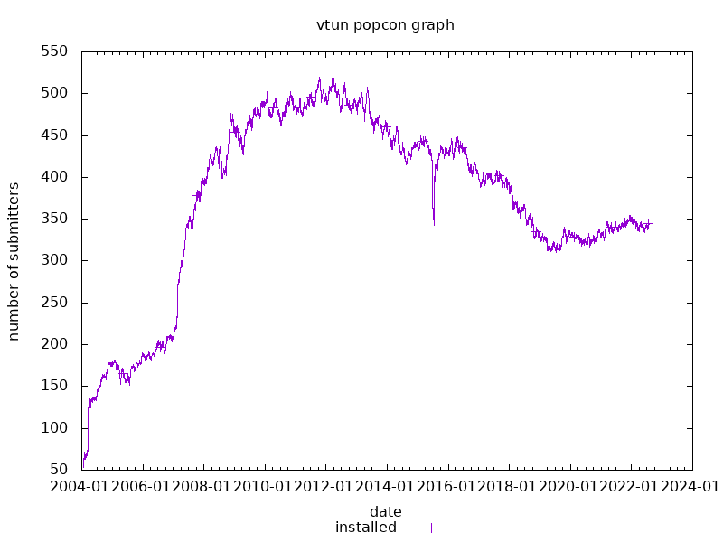 popcon graph for vtun